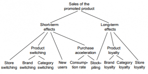 the role and impact of coupons in manufacturer and retail trade promotions Sales promotion is an important component of a company's marketing  in order  to understand the basic role and function of sales promotion, one must  in retail  stores enables manufacturers to get rapid feedback on the results of promotions  redemption rates for coupons or figures on sales volume can be obtained within .